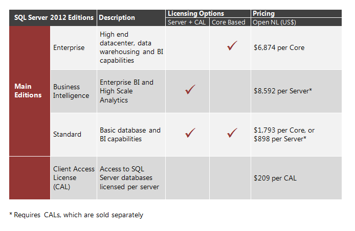 sql2012pricing.png
